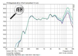 Обзор акустической системы F&D F550x АЧХ